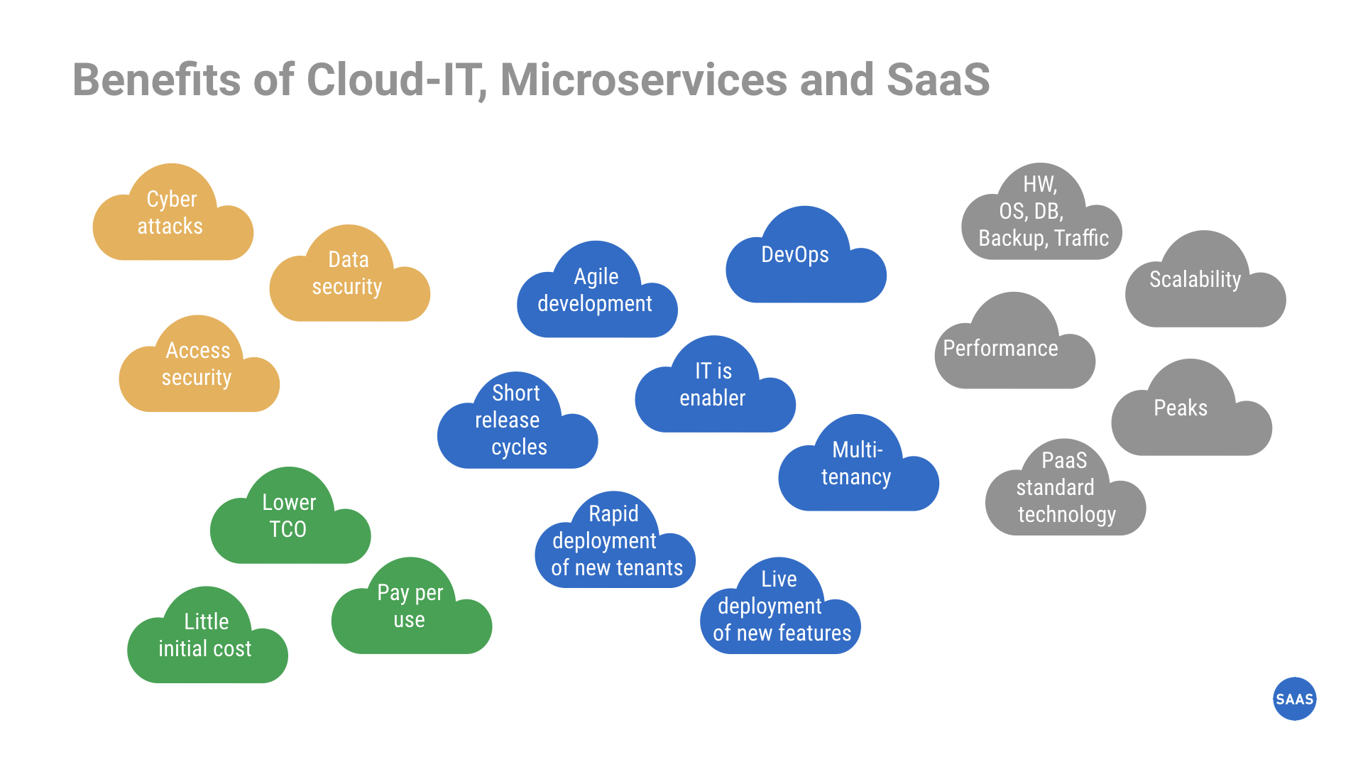 Benefits of Cloud-IT, Microservices and SaaS
